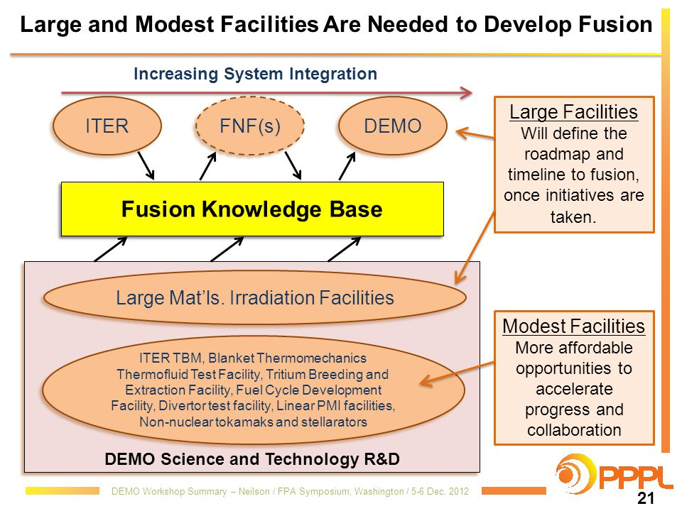Large and Modest Facilities Are Needed to Develop Fusion