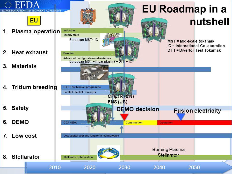 EU Roadmap in a nutshell EU Plasma operation Heat exhaust Materials