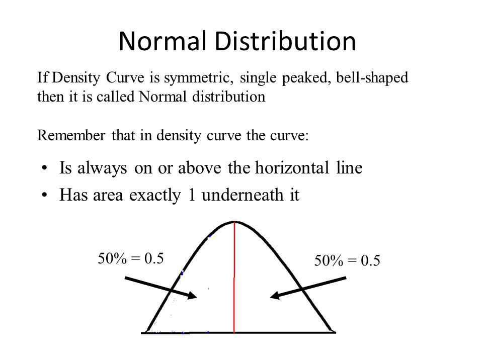 Normal Distribution Is always on or above the horizontal line