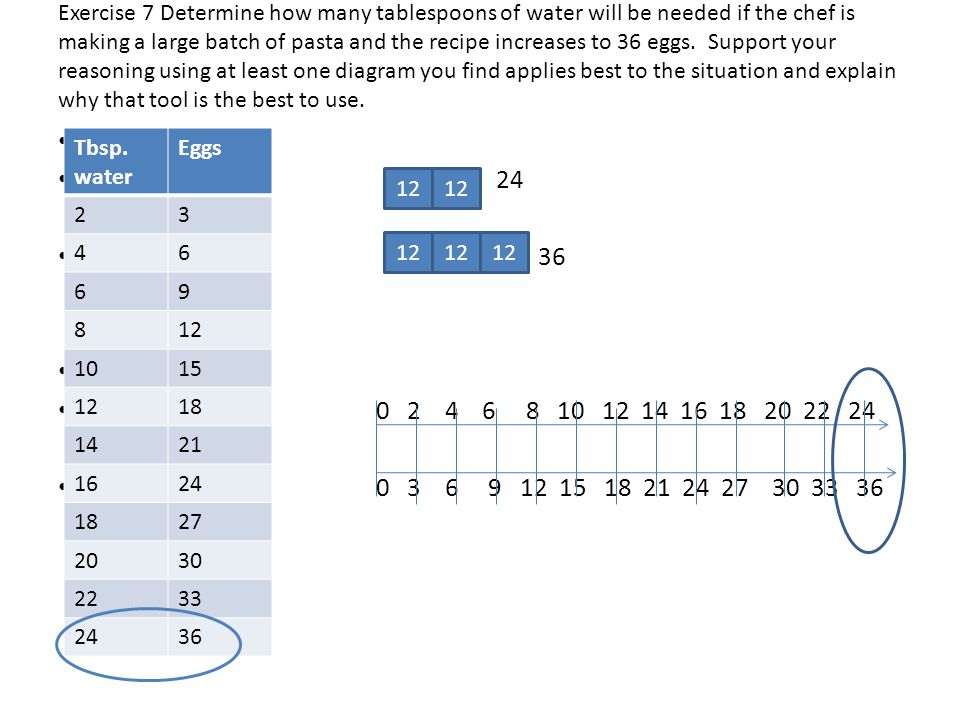 Exercise 7 Determine how many tablespoons of water will be needed if the chef is making a large batch of pasta and the recipe increases to 36 eggs. Support your reasoning using at least one diagram you find applies best to the situation and explain why that tool is the best to use.