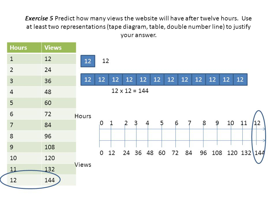 Exercise 5 Predict how many views the website will have after twelve hours. Use at least two representations (tape diagram, table, double number line) to justify your answer.