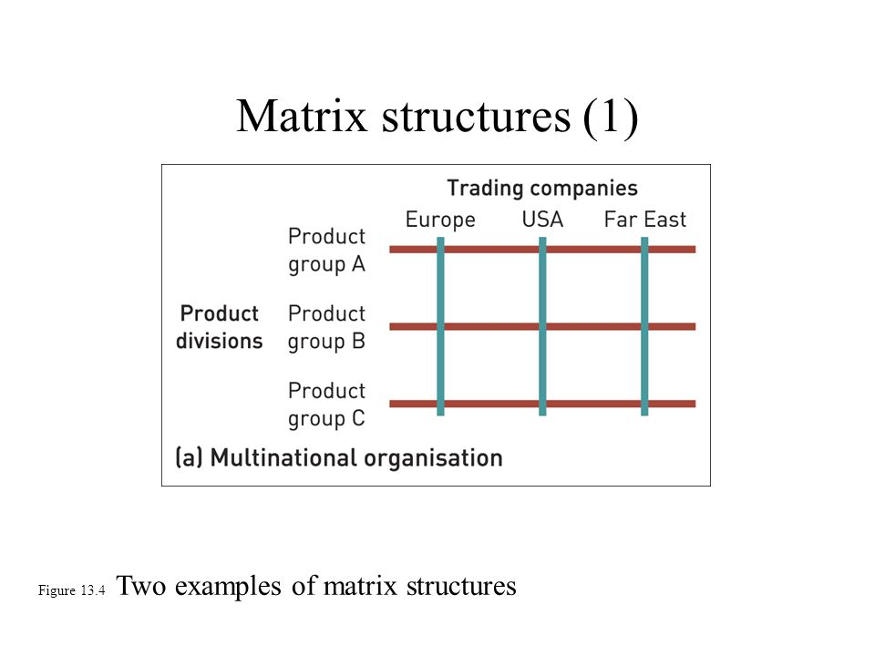 Matrix structures (1) Figure 13.4 Two examples of matrix structures