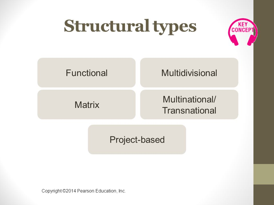Structural types Functional Multidivisional Matrix Multinational/