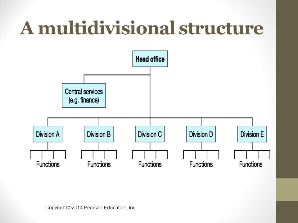 multidivisional structure of sony Free essays sony corporation and its organizational change sony corporation and its organizational change commerce essay of the multidivisional structure.