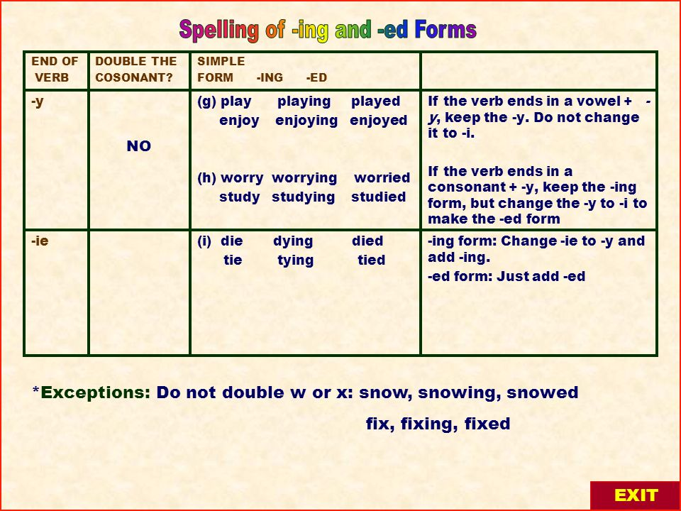Spelling of -ing and -ed Forms