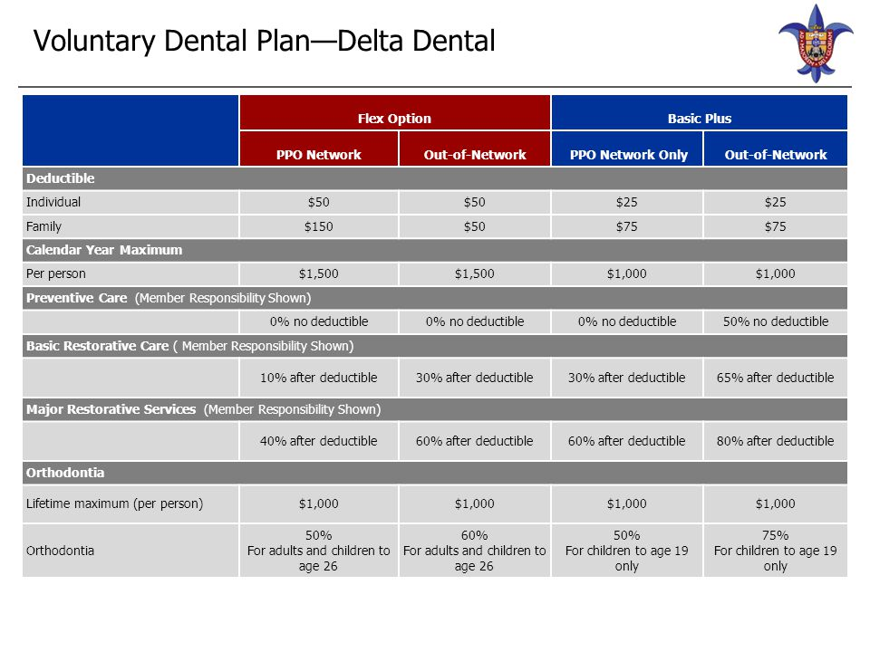 2015 Dental Contributions Flex Basic Plus Monthly Single $36.01 $21.07