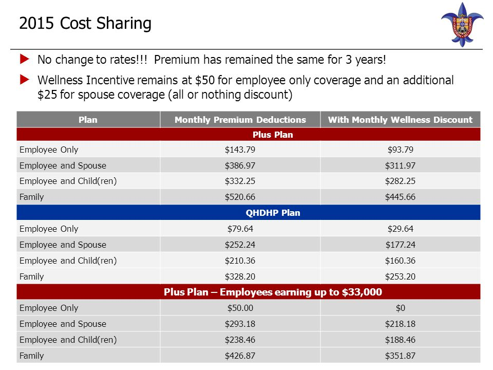 2015 Cost Sharing Bi-Weekly Premiums Plus Plan QHDHP Plan