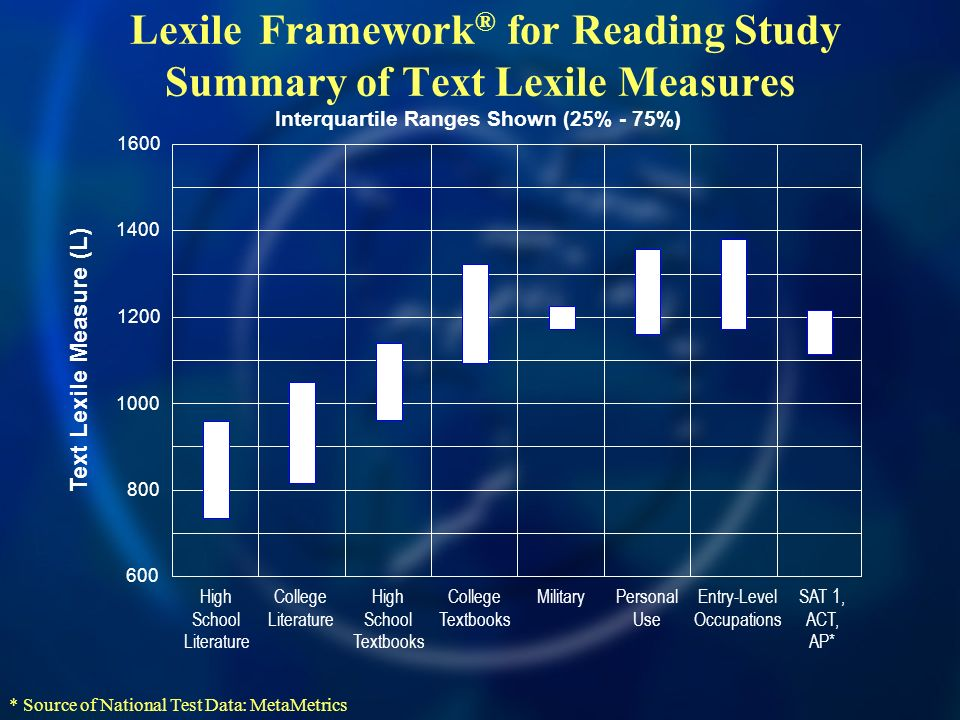 Lexile Framework® for Reading Study Summary of Text Lexile Measures