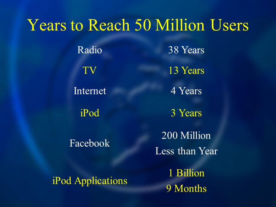 Years to Reach 50 Million Users