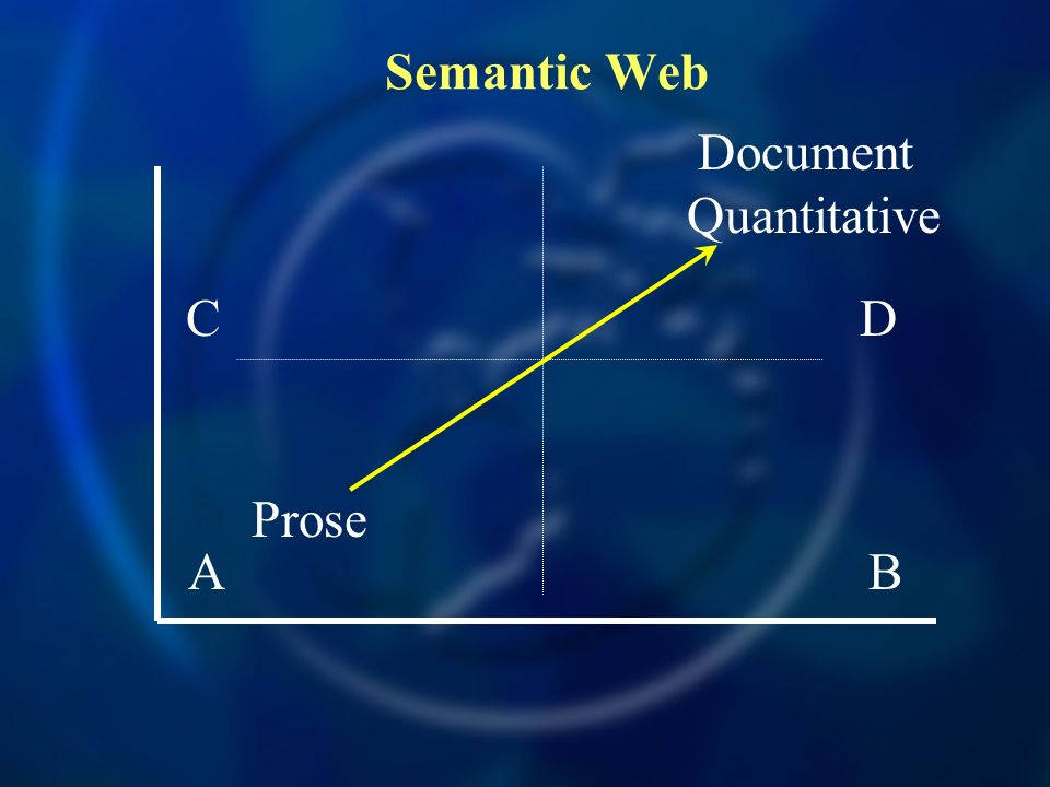 Semantic Web Document Quantitative C D Prose A B