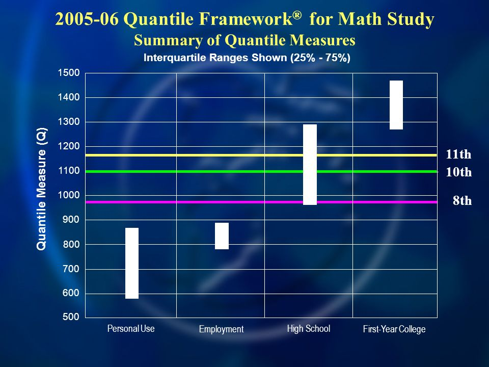 2005-06 Quantile Framework® for Math Study Summary of Quantile Measures
