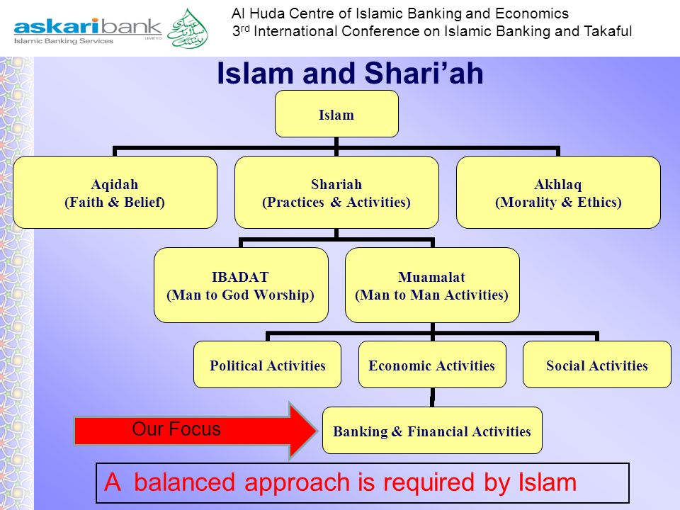 Islam and Shari'ah A balanced approach is required by Islam Our Focus