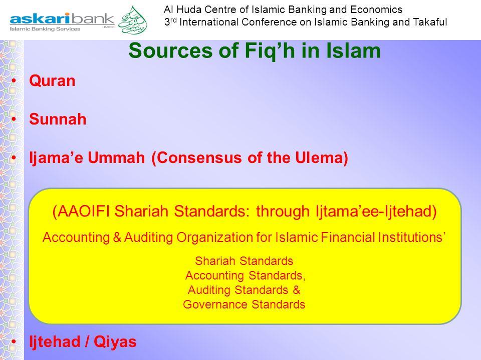 Sources of Fiq'h in Islam
