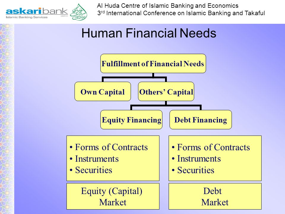 Human Financial Needs Forms of Contracts Instruments Securities