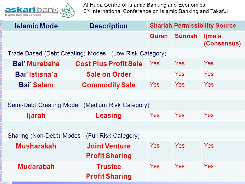 Islamic Mode Description Bai' Murabaha Cost Plus Profit Sale