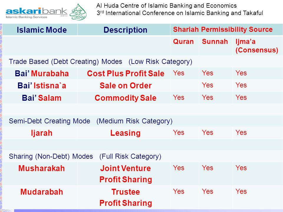 Islamic Mode Description Bai' Murabaha Cost Plus Profit Sale