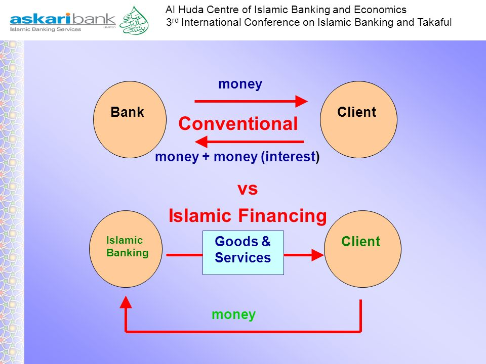 Conventional vs Islamic Financing money Bank Client