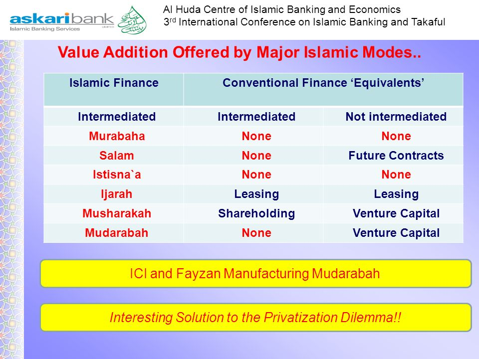 Value Addition Offered by Major Islamic Modes..
