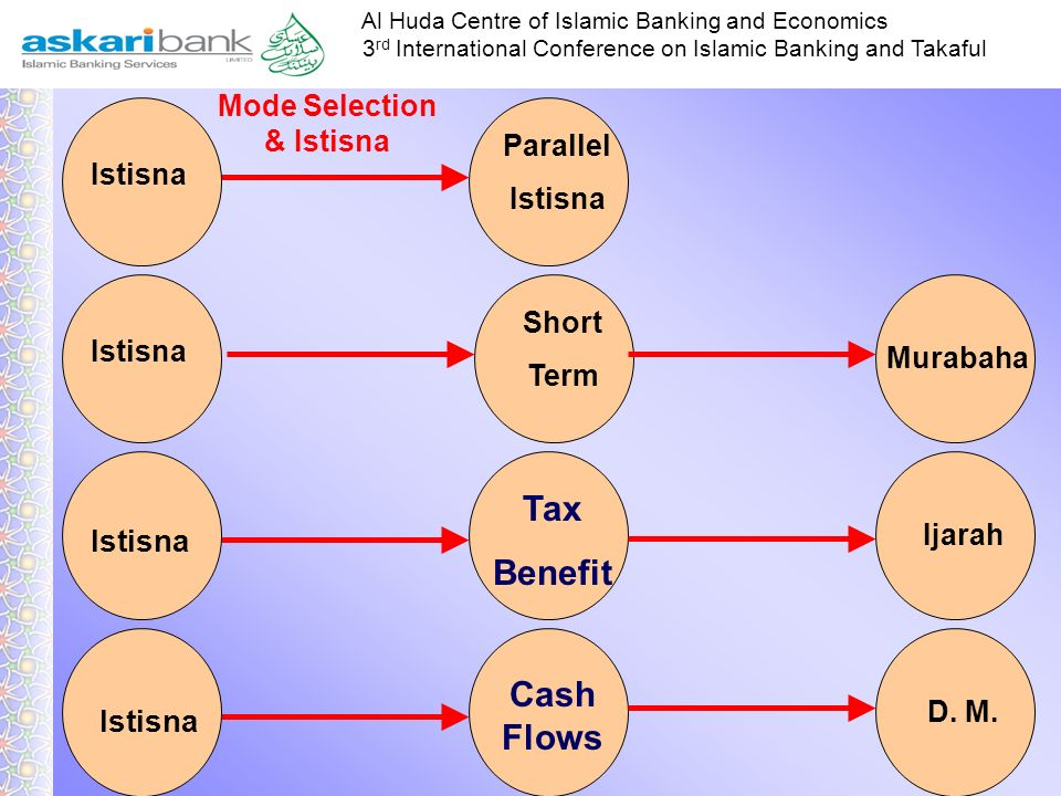 Tax Benefit Cash Flows Istisna Istisna Istisna Mode Selection