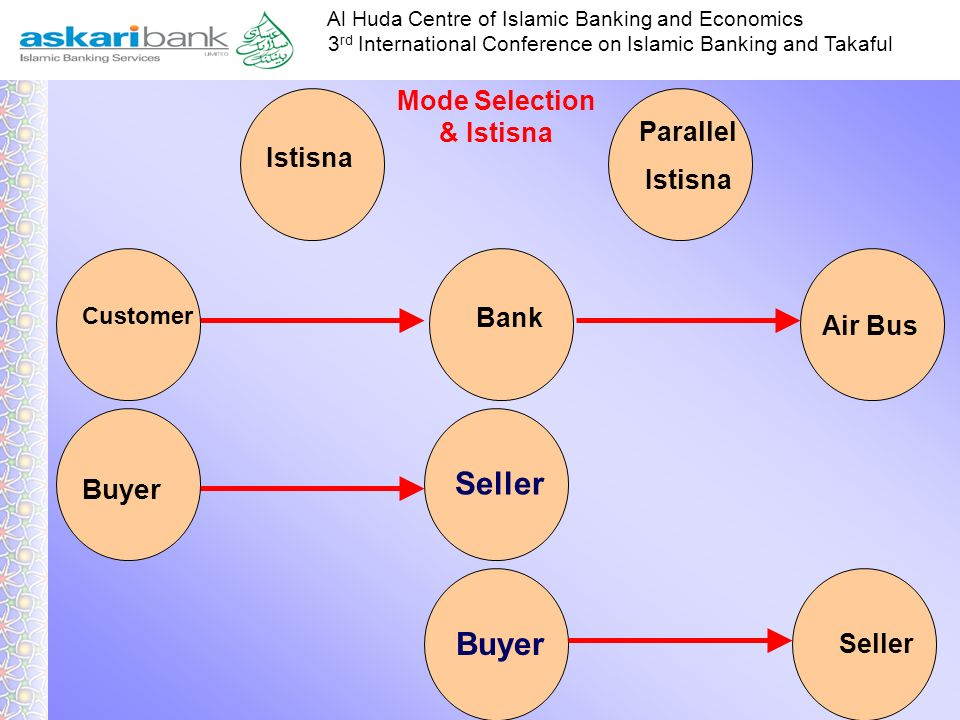 Seller Buyer Buyer Mode Selection & Istisna Parallel Istisna Istisna