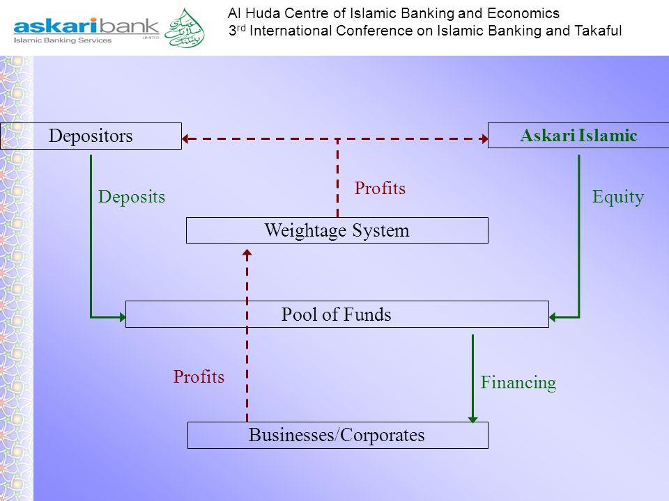 Businesses/Corporates