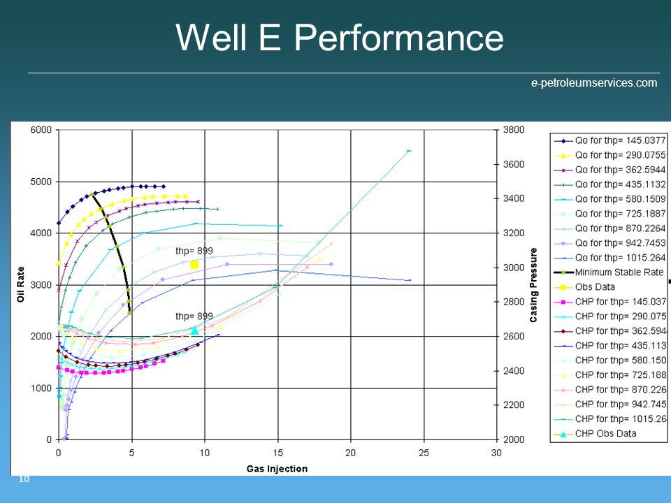 Well E Performance 10