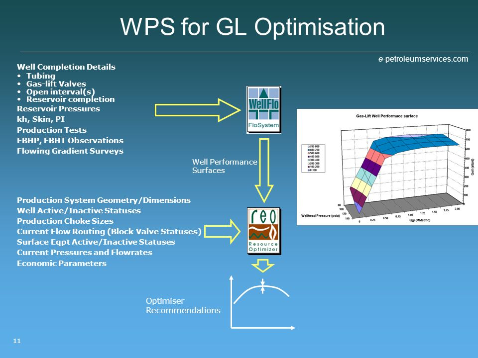 WPS for GL Optimisation