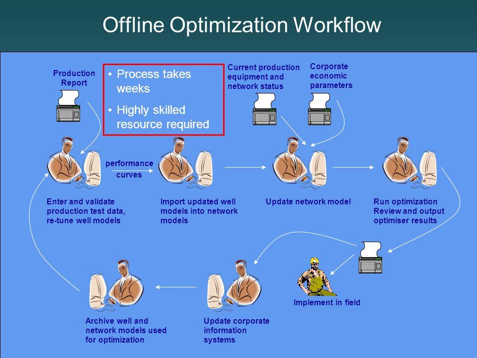 Offline Optimization Workflow