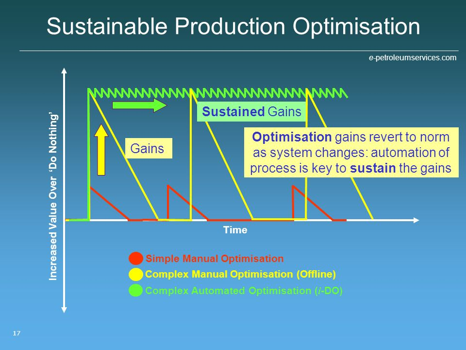 Sustainable Production Optimisation