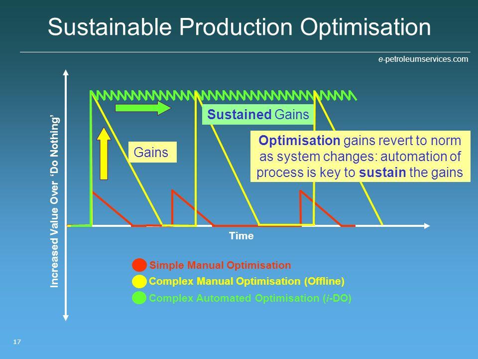 Sustainable Production Optimisation