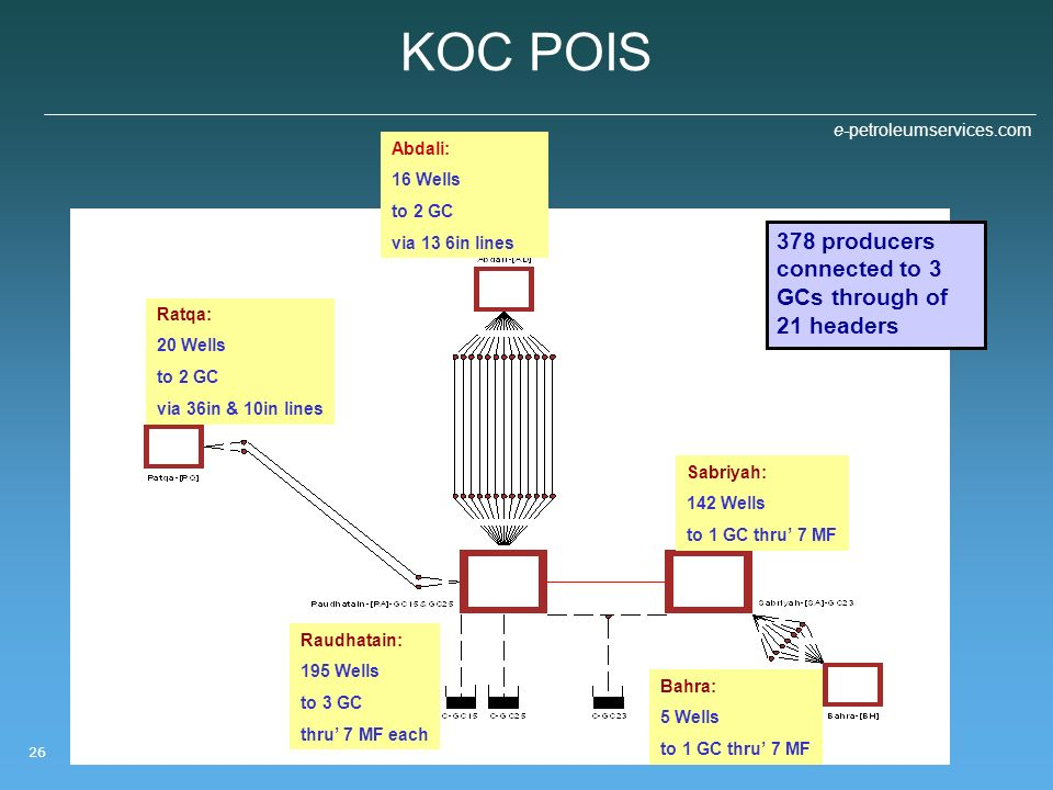 KOC POIS 378 producers connected to 3 GCs through of 21 headers