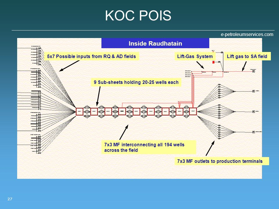 KOC POIS Inside Raudhatain 5x7 Possible inputs from RQ & AD fields