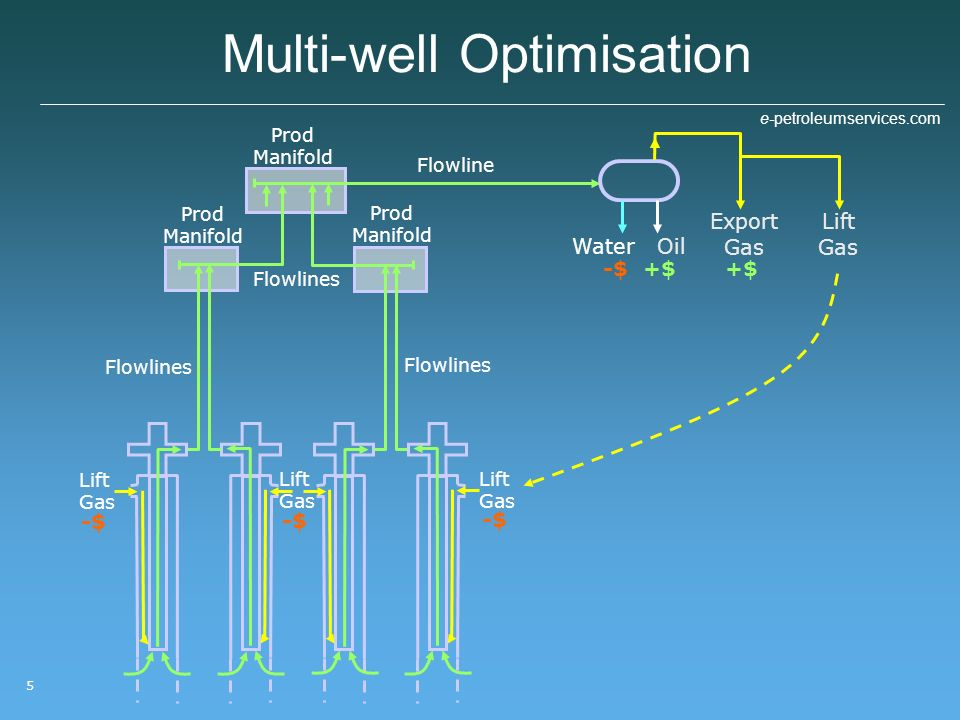 Multi-well Optimisation