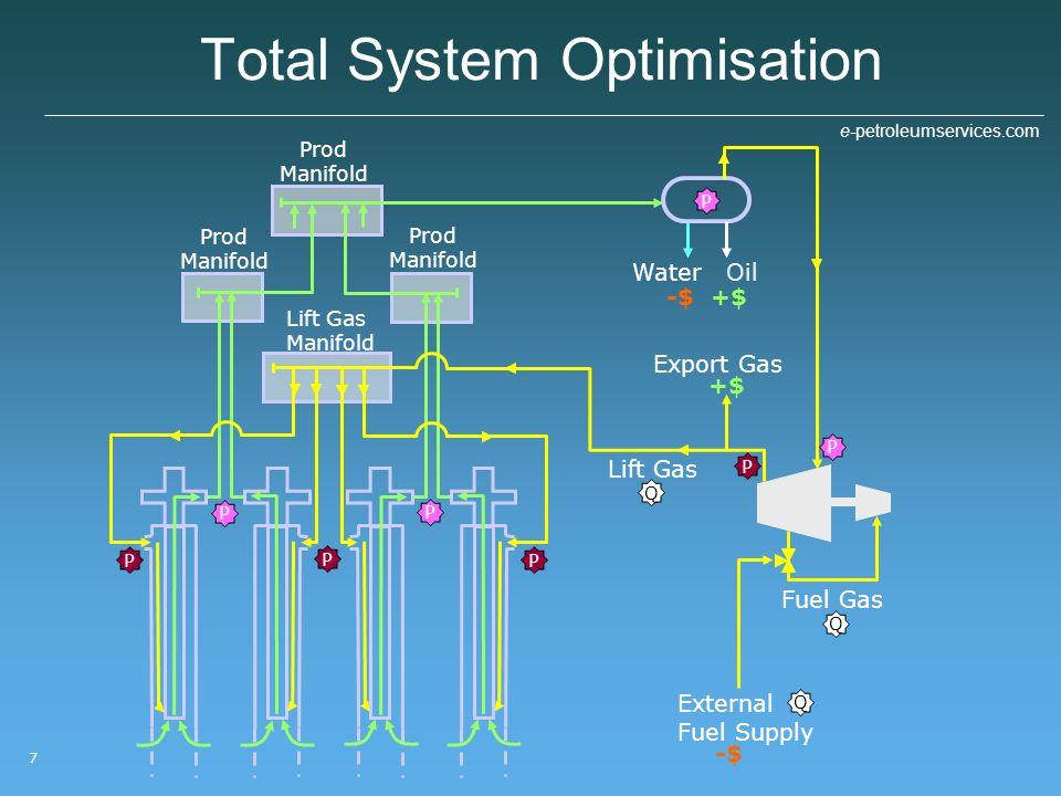 Total System Optimisation