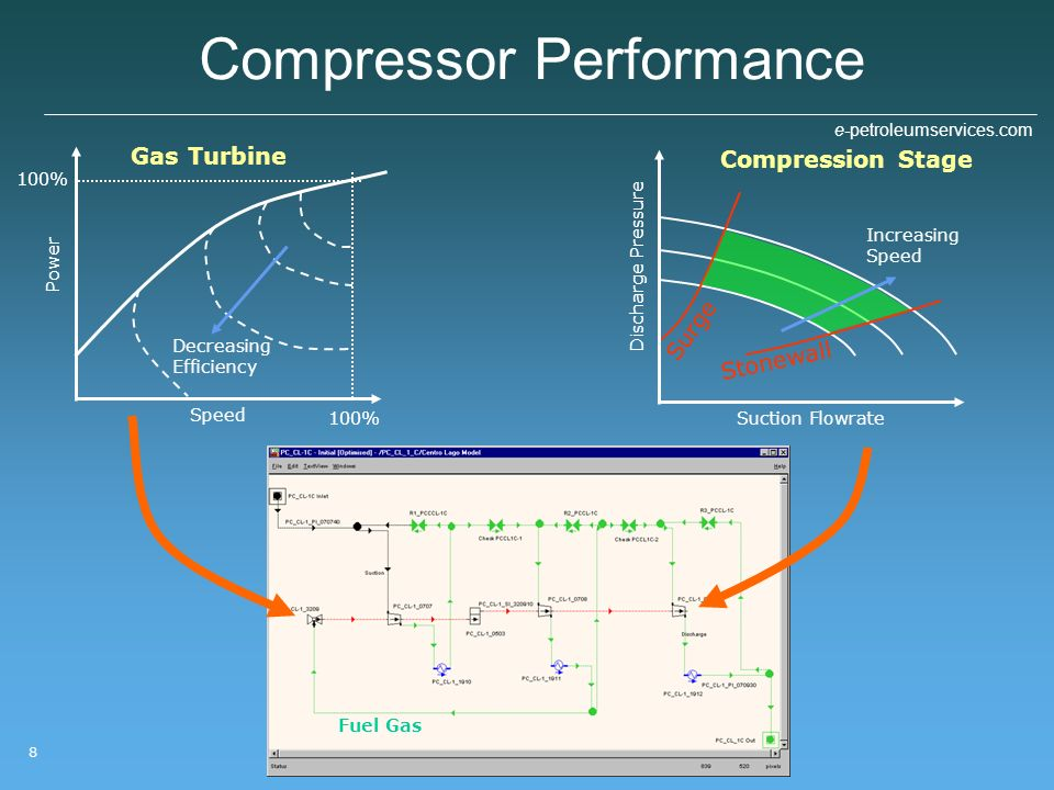 Compressor Performance