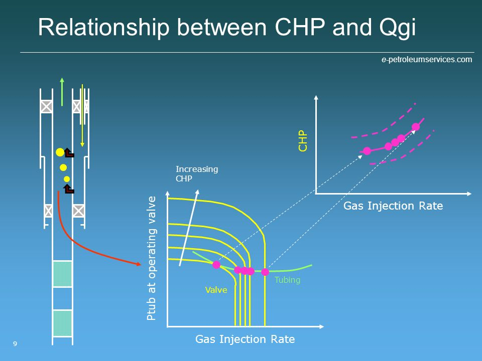 Relationship between CHP and Qgi