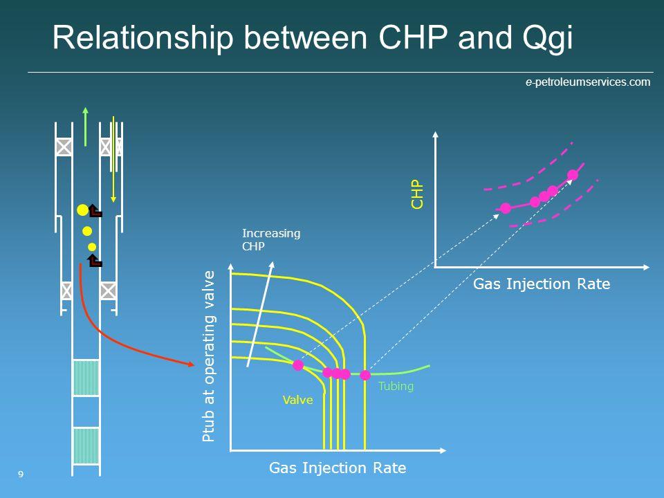 Relationship between CHP and Qgi