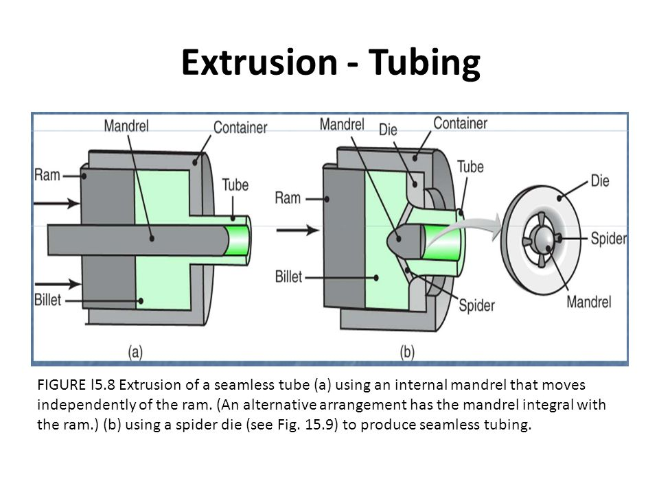 Extrusion - Tubing FIGURE l5.8 Extrusion of a seamless tube (a) using an internal mandrel that moves.