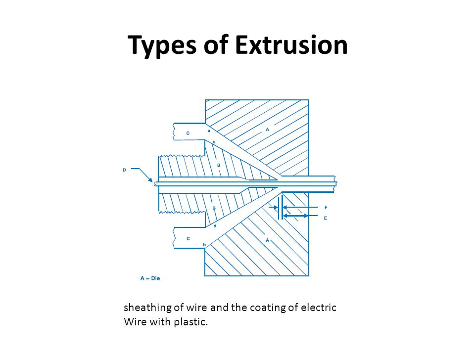 Types of Extrusion sheathing of wire and the coating of electric Wire with plastic.
