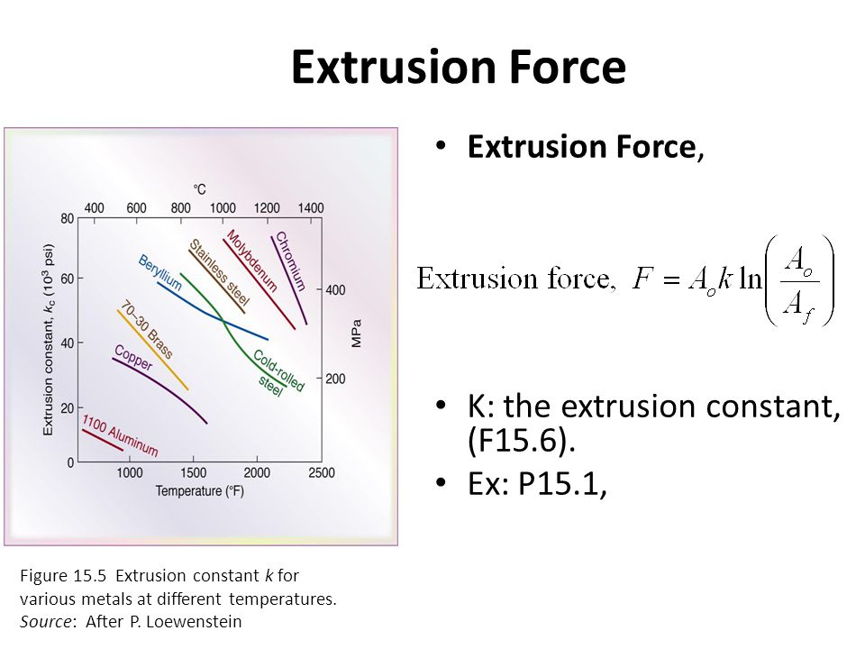 Extrusion Force Extrusion Force, K: the extrusion constant, (F15.6).