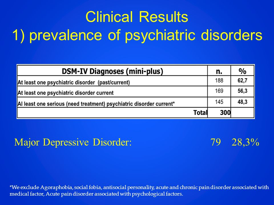 Clinical Results 1) prevalence of psychiatric disorders