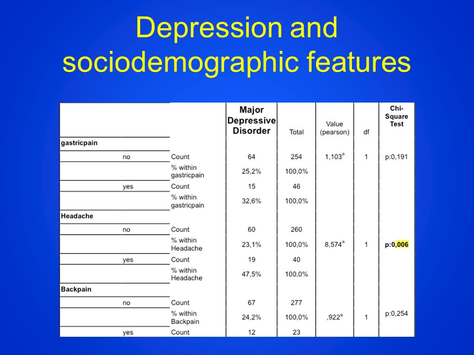 Depression and sociodemographic features