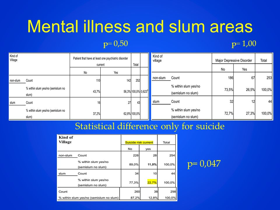Mental illness and slum areas