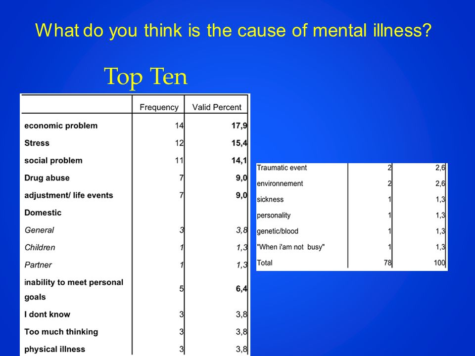 What do you think is the cause of mental illness