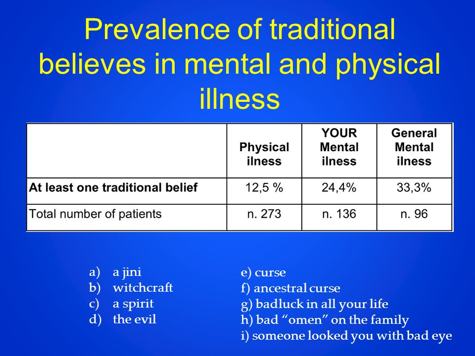 Prevalence of traditional believes in mental and physical illness