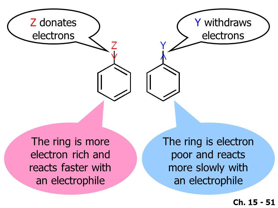 The ring is more electron rich and reacts faster with an electrophile
