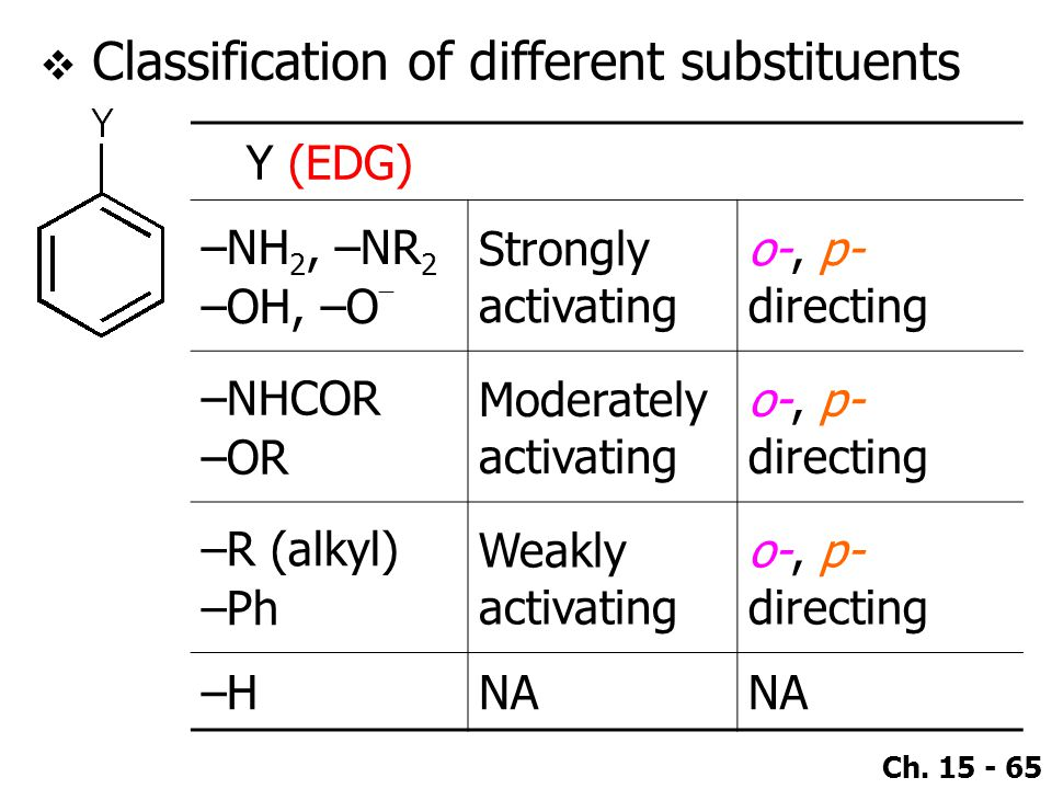 Classification of different substituents