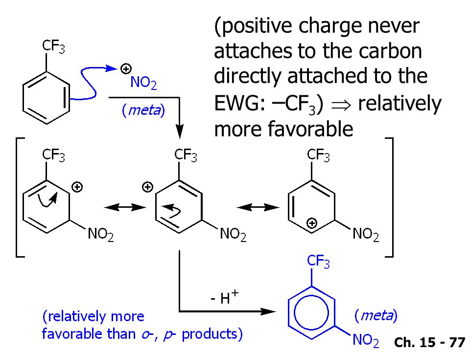 (positive charge never attaches to the carbon directly attached to the EWG: –CF3)  relatively more favorable