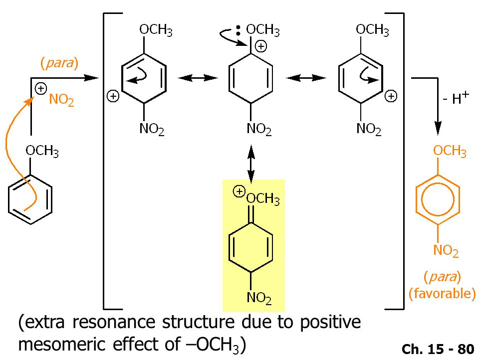 (extra resonance structure due to positive mesomeric effect of –OCH3)