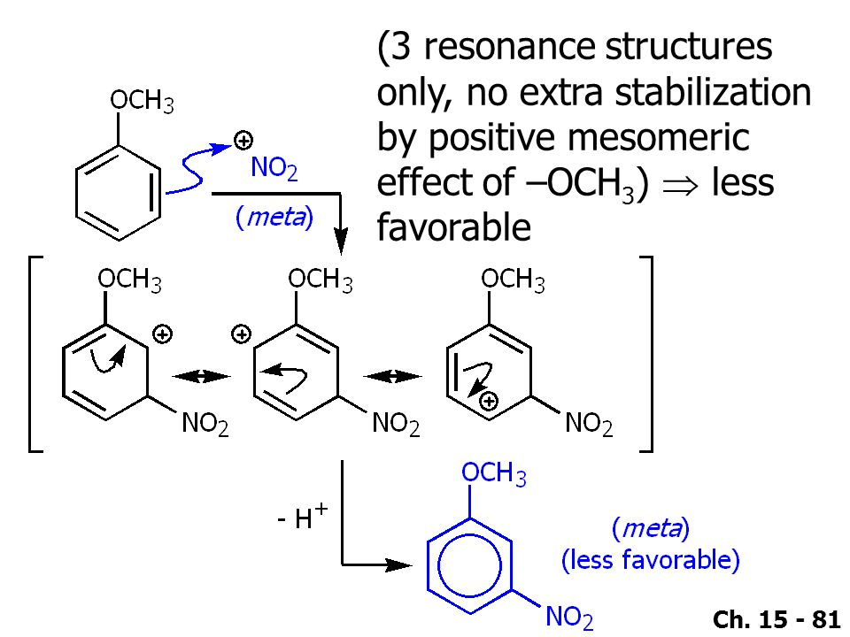 (3 resonance structures only, no extra stabilization by positive mesomeric effect of –OCH3)  less favorable